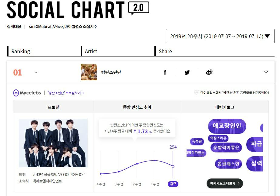 gaon chart, bts, gaon, mubeat, chart, kpop chart