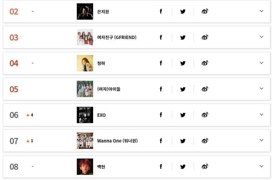 gaon chart, kpop chart. first place, bts
